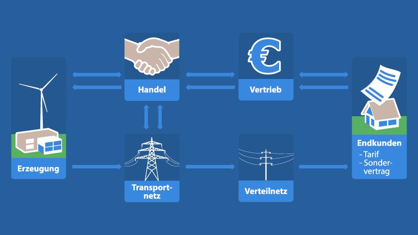 Energiehandel (mit Betreuung)