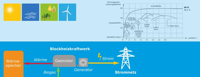 Intelligente Energienetze