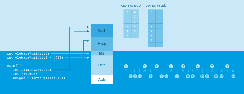 Grundlagen der Programmierung II