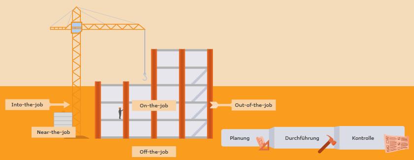 Personalentwicklung und Mitarbeiterführung