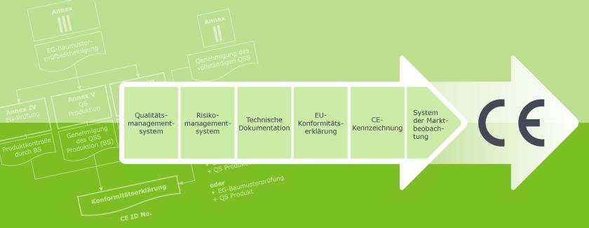 CE-Kennzeichnung und Zertifizierung