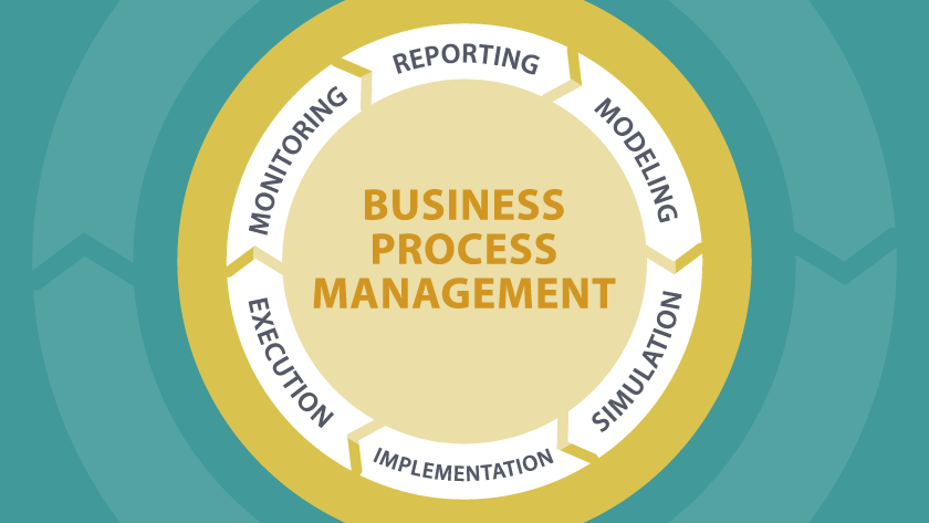 Business Process Management (#BPM)