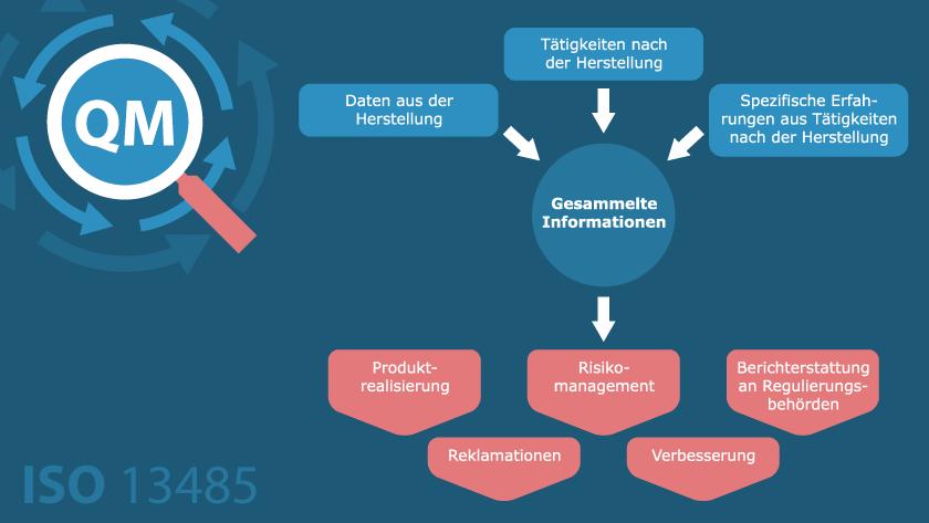 Qualitätsmanagementsysteme für Medizinprodukte nach EN ISO 13485